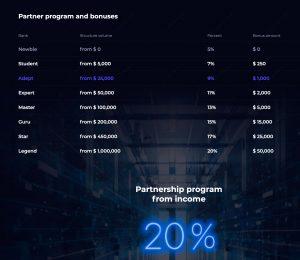 Partners Profit