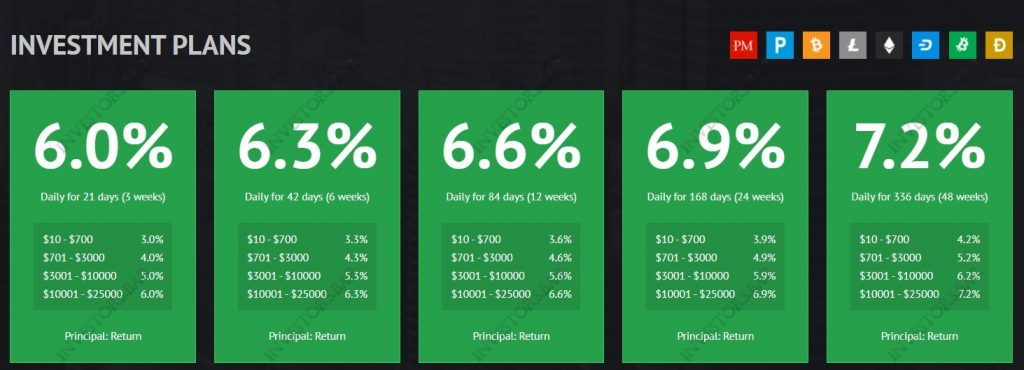 Placer.biz Solutions d'investissement
