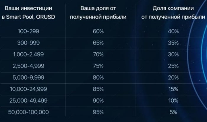 Orionfinance.org Invest info