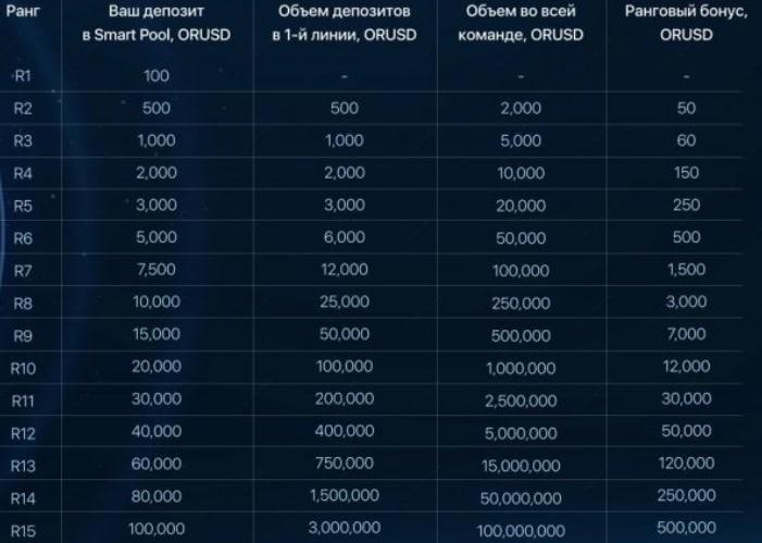 Orionfinance.org Rank Bonus